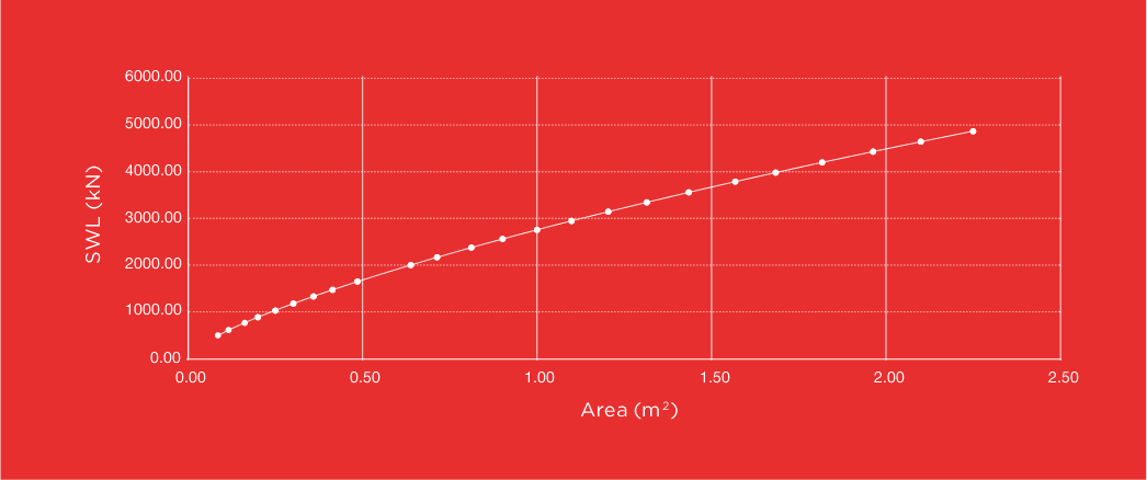 Mat Capacity Under point load graph